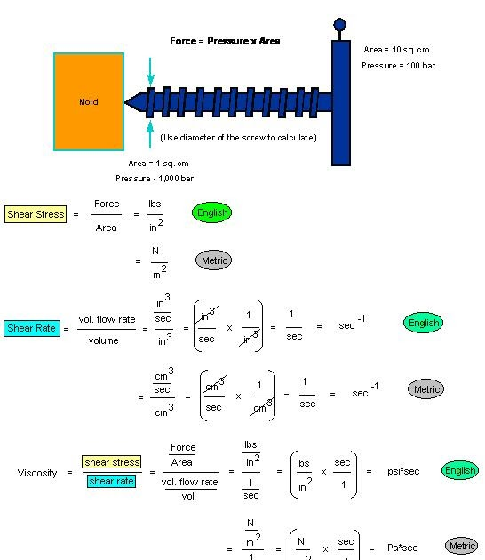 Force Flow Rate Equation: Polymer Processing: 5. Mold Viscosity Test