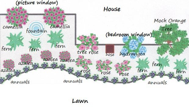 It 39 s robyn my front garden flower bed plan for Flower garden layout