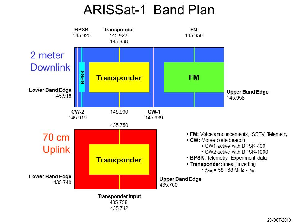 2 Meter Emergency Frequency : The btown monitoring post arissat arrives at