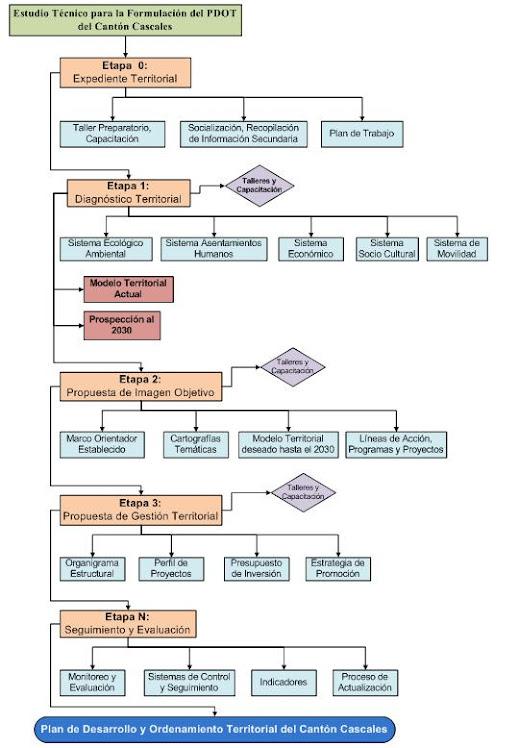 Flujograma Estructural de Ejecución del Proyecto