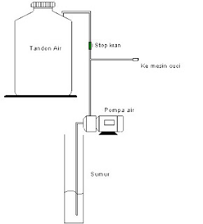 Pompa pendorong mesin cuci 1 tabung dunia service kita gambar solenoide valve sv mesin cuci ccuart Image collections
