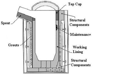 Refractory Lining | Steel Industry | Jobs: INDUCTION FURNACE