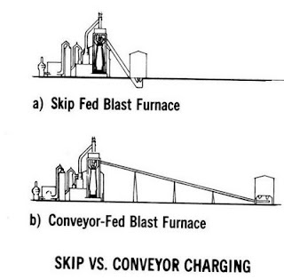 Refractory Technology: Conveyor and Skew Charging systems of a Blast Furnace image
