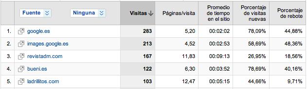 Indicador porcentaje de rebote Analytics