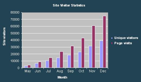 Cumulative stats for 2006