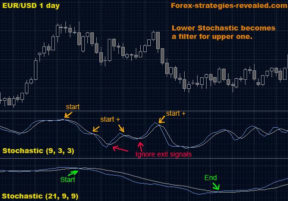 Strategia forex divergenza inversa