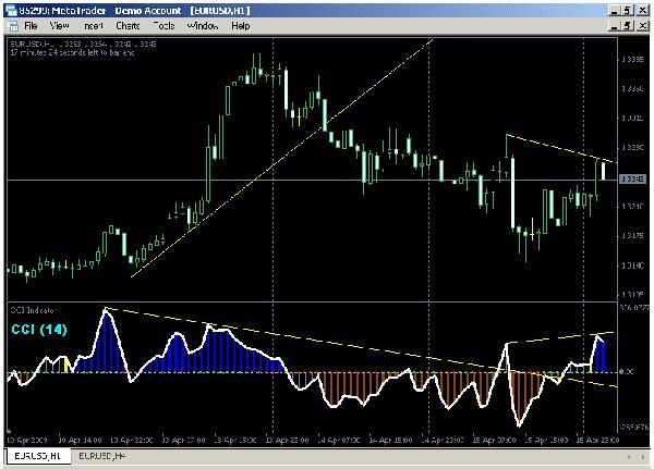 Divergenze forex
