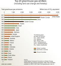 Los Veinte Países Más Emisores de Gases de Efecto Invernadero. Año 2006.
