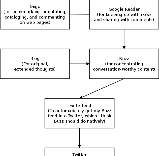 managing the flow of information essay Cash flow management  it is important to understand that managing cash flow goes  accounting is the major means of organizing and summarizing information.