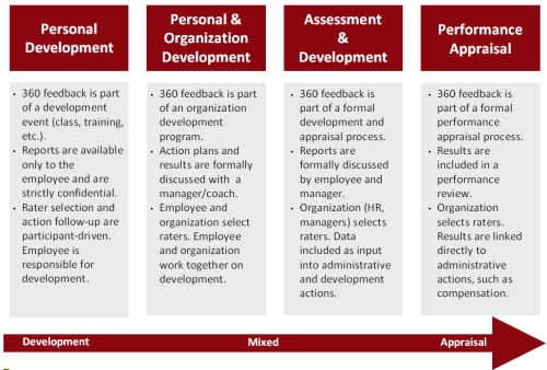 advantages and disadvantages of 360 degree performance appraisal Extent the schools use the modern employees' performance appraisal approach  the  table 18: advantages and disadvantages of the 360-degree review.