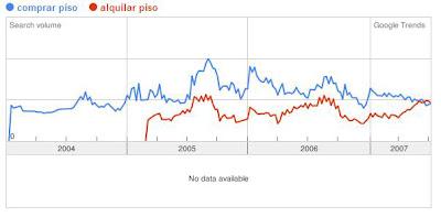 Gráfico-tendencia-búsqueda-comprar-piso-y-alquilar-piso