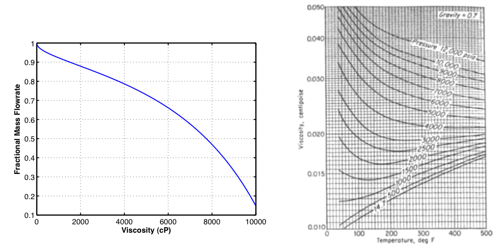 the effects of two shaft gas Two shaft gas turbine and also we compared it with the ideal brayton cycle in order to study the effect of the variation inlet compressor temperature, we designed a small heat exchanger to heat the inlet air, this heat exchanger is made from a two concentric steel.