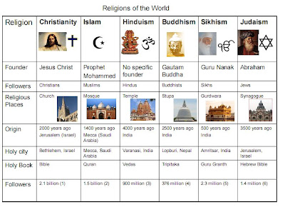 Sikhism Blog Religions Of The World - Top religions in the world