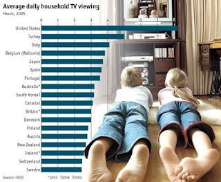 la ricerca sulla popolarità della televisione come intrattenimento.