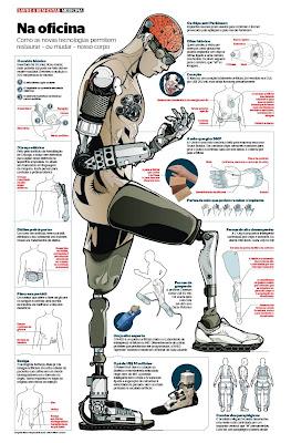 immortalità e uomo bionico