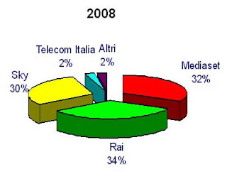 Grafici quote di mercato operatori TV 2008