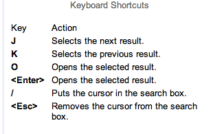 Google Labs Shortcuts