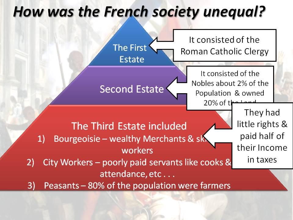 estates general french revolution. The Three Estates