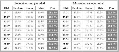 Fitness / Culturismo / BTT: Porcentaje de Grasa Corporal