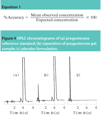 analytical method development and validation by hplc thesis Writing essay introductions useful expressions dissertation analytical method development by hplc essay write service dissertation writing numbers.