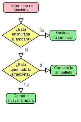 La computacin tipos de lenguaje para graficar un proceso de negocio un diagrama de flujo de datos dfd por sus siglas en espaol e ingls es una representacin grfica del flujo de datos a travs de un sistema de ccuart Gallery