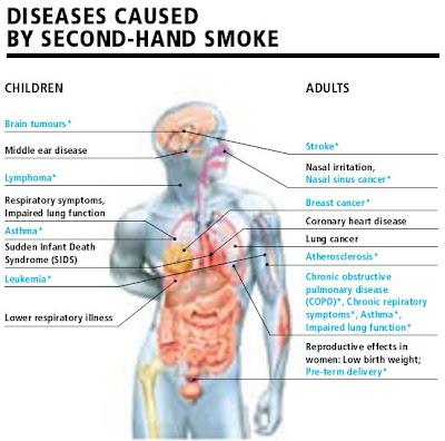 efek perokok pasif