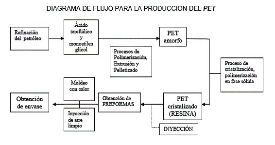 Reutilizaci n de envases pet proceso de producci n del pet for Descripcion del proceso de produccion