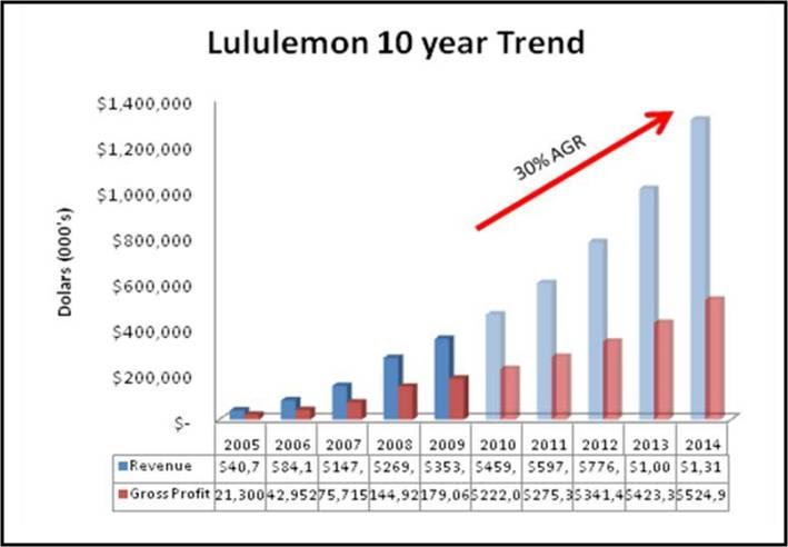 Lululemon Raising David A History