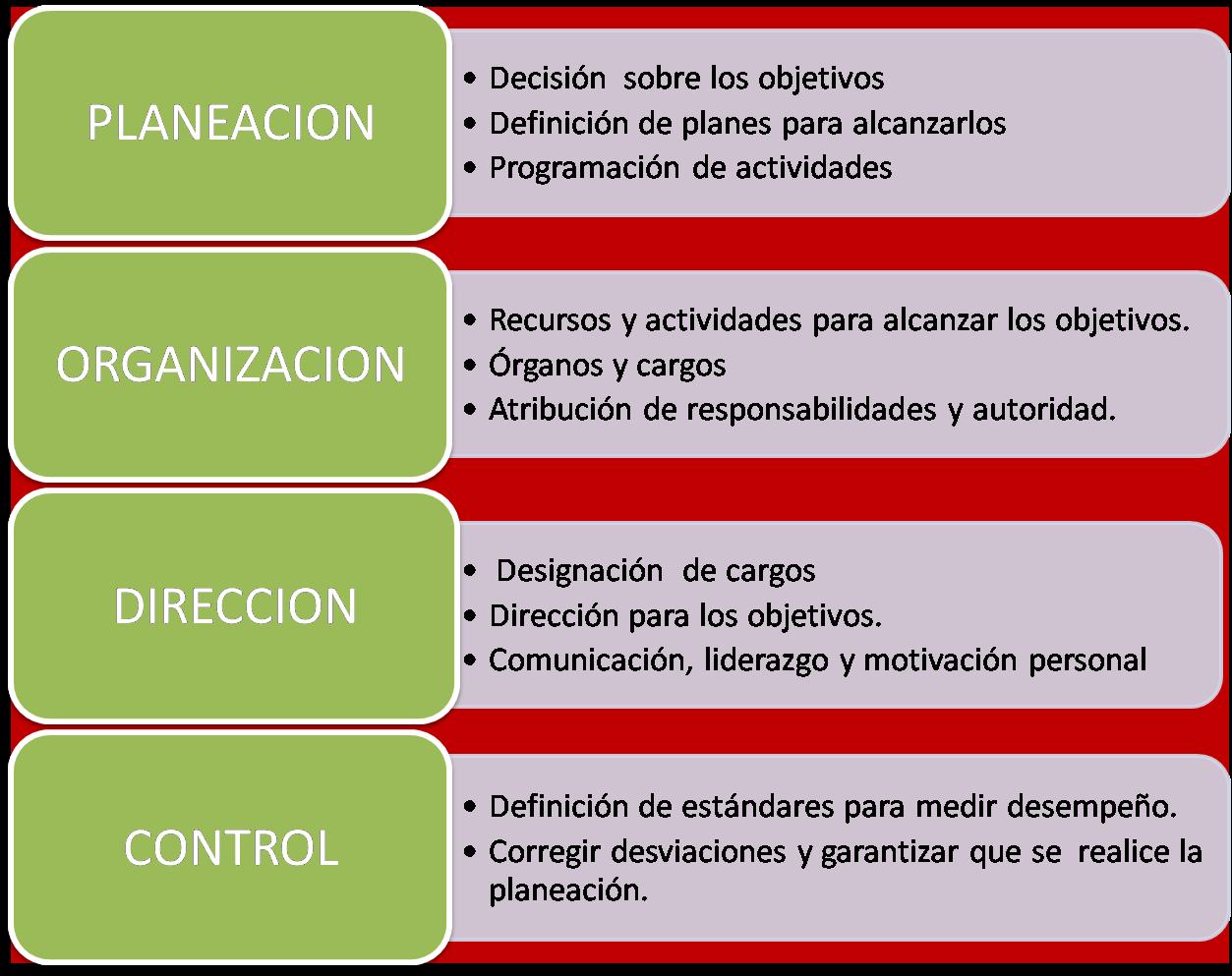 Fundamentos de administracion for Que es practica de oficina