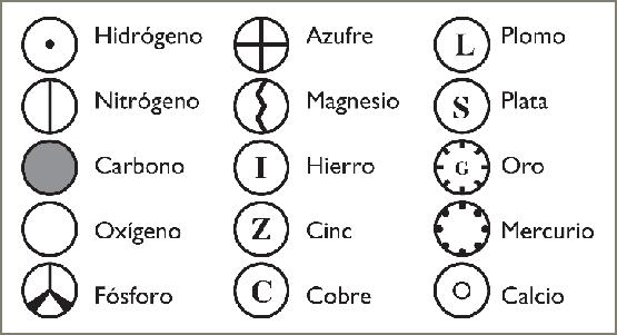 simbología de los átomos según Dalton