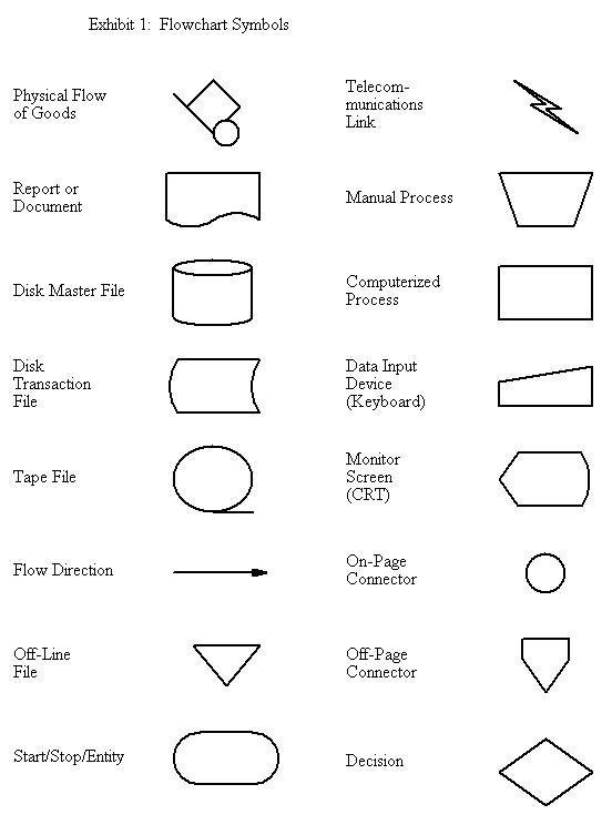 Pin flow chart symbols cheat sheet on pinterest