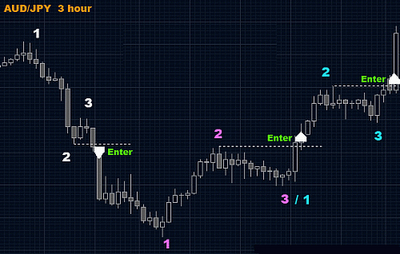 استراتيجية ( 1 - 2 - 3 Position )