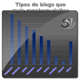 Tipos de blogs mais visitados