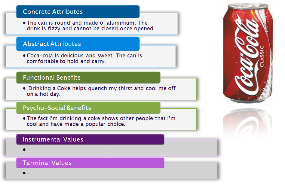 consumer behavior toward coca cola product Consumer behaviour towards the marketing of pepsico brand introduction pepsi co is the world leader in the food chain business it mainly consists of the companies, amongst which the prominent ones are pepsi cola, pepsi food international, pizza- hut, kfc etc which is engaged in the most profitable.