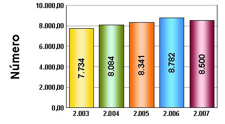 graficos de barras