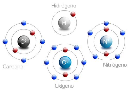 hidrogeno oxigeno: