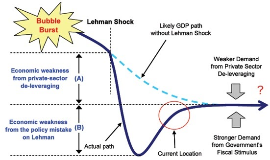 lehman brothers decline of the equity The fall of lehman brothers emphasised the absoluteness of economic justice and exposed how susceptible are banking corporations interlinked across political boundaries 4 lehman's financial plight, and the consequences to lehman's creditors and shareholders, underlined the danger of investment bank business model which rewarded excessive.