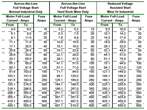 Fuse sizes chart fuse free engine image for user manual for Standard electric motor sizes
