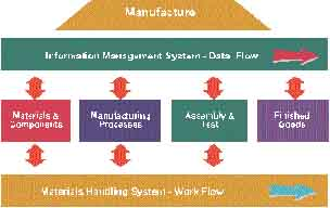 manufacturing+and+production+control 4 Manufacturing and Production Control