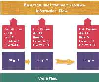 manufacturing+and+production+control 9 Manufacturing and Production Control