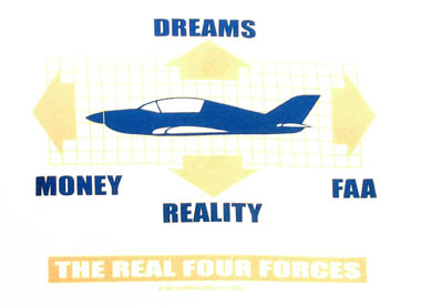 four forces of flight Airfoils and how a pilot controls his airplane a teacher's guide is included curriculum connection: recommended for the elementary science curriculum program objectives: students will be able to: • identify the four forces of flight: • lift • weight • thrust • drag • describe the relationships between the forces of lift, weight.