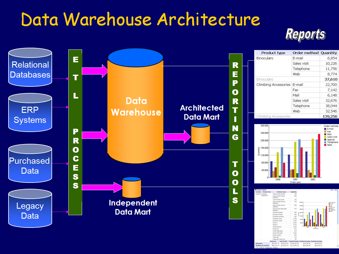 What is Datawarehousing Architecture..? ~ interview questions