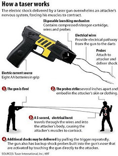 How A Taser Works
