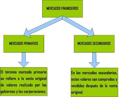 Mercados financieros y corporaciones parte iii for Que es mercado exterior