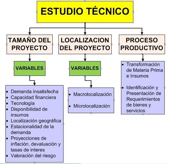 Adriana milena sanabria mapa conceptual estudio t cnico for Proyecto tecnico ejemplos
