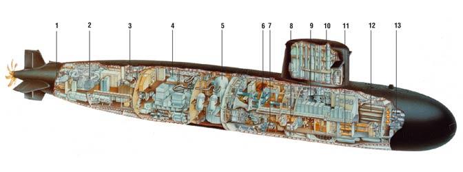 ¿Como funciona un submarino? - Taringa!