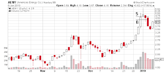 AENY day chart Sykes trade