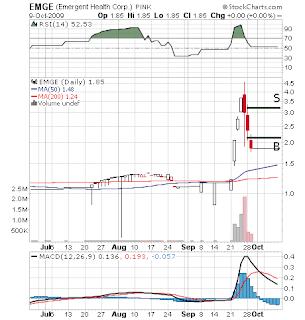 EMGE chart