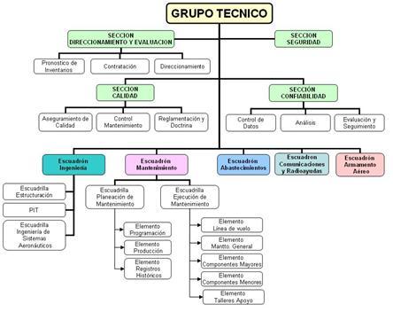 Organigrama Grupo Técnico
