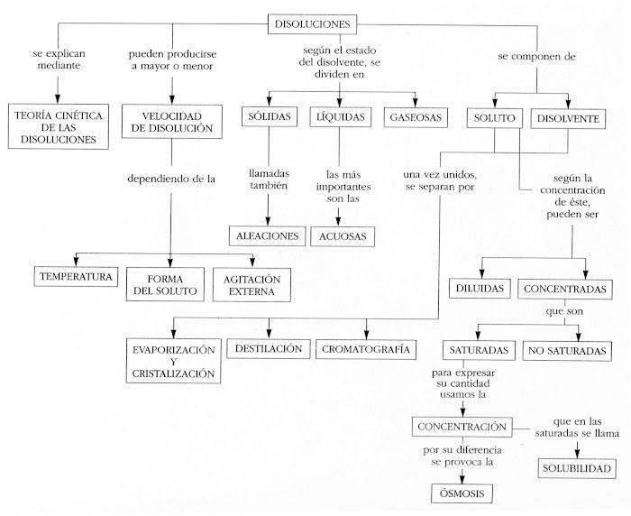 Mapa de disoluciones